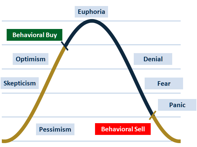 BTS Cycle of Market Emotions Chart